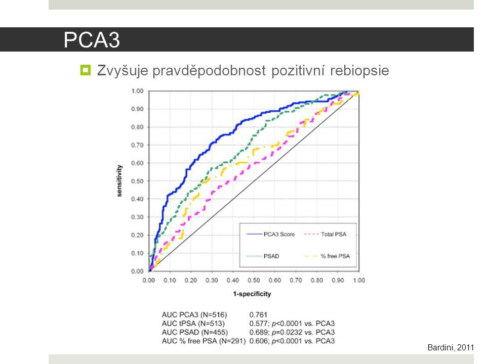 PCA3 Zvyšuje pravděpodobnost pozitivní rebiopsie vlastní test