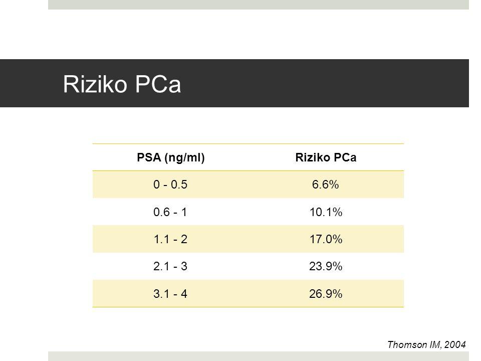 Riziko PCa PSA (ng/ml) Riziko PCa 0 - 0.5 6.6% 0.6 - 1 10.1% 1.1 - 2