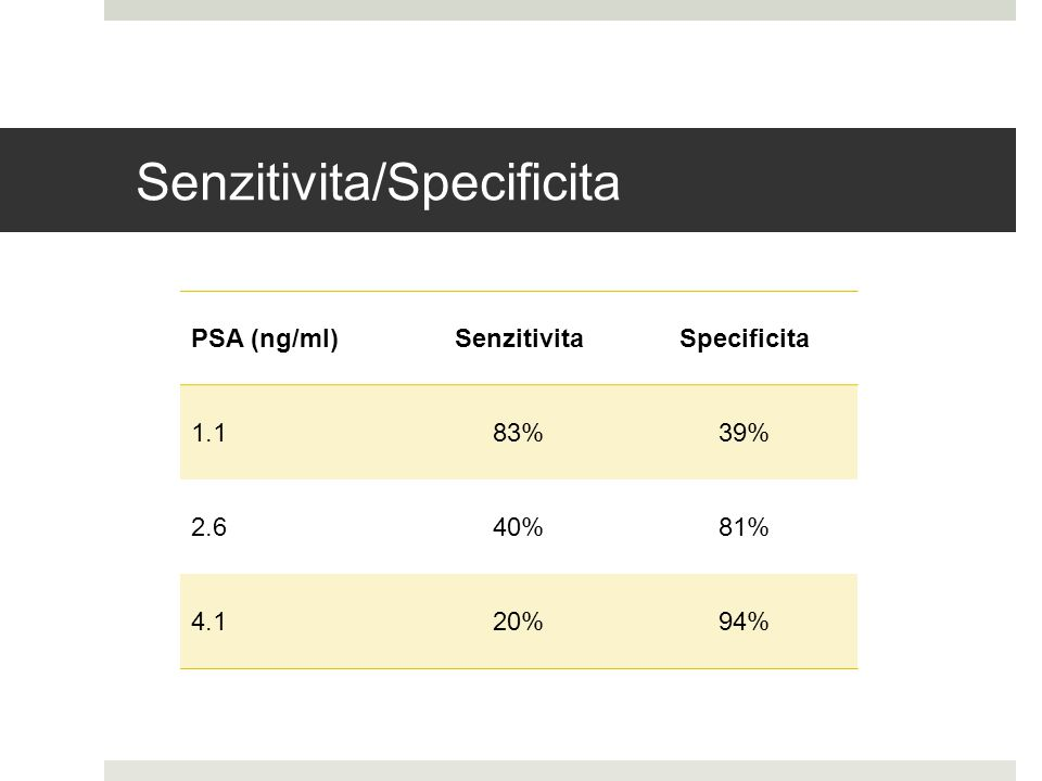 Senzitivita/Specificita