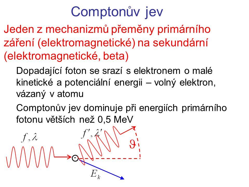 Comptonův jev Jeden z mechanizmů přeměny primárního záření (elektromagnetické) na sekundární (elektromagnetické, beta)