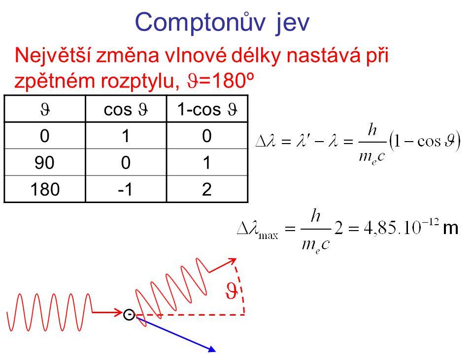 Největší změna vlnové délky nastává při zpětném rozptylu, =180º