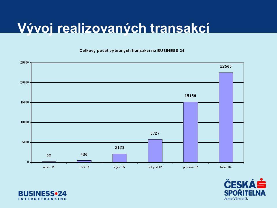 Vývoj realizovaných transakcí