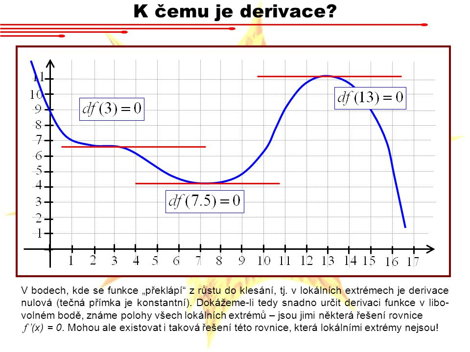 K čemu je derivace