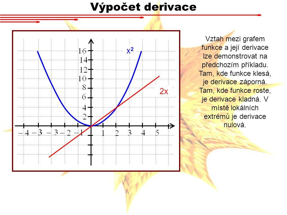Výpočet derivace