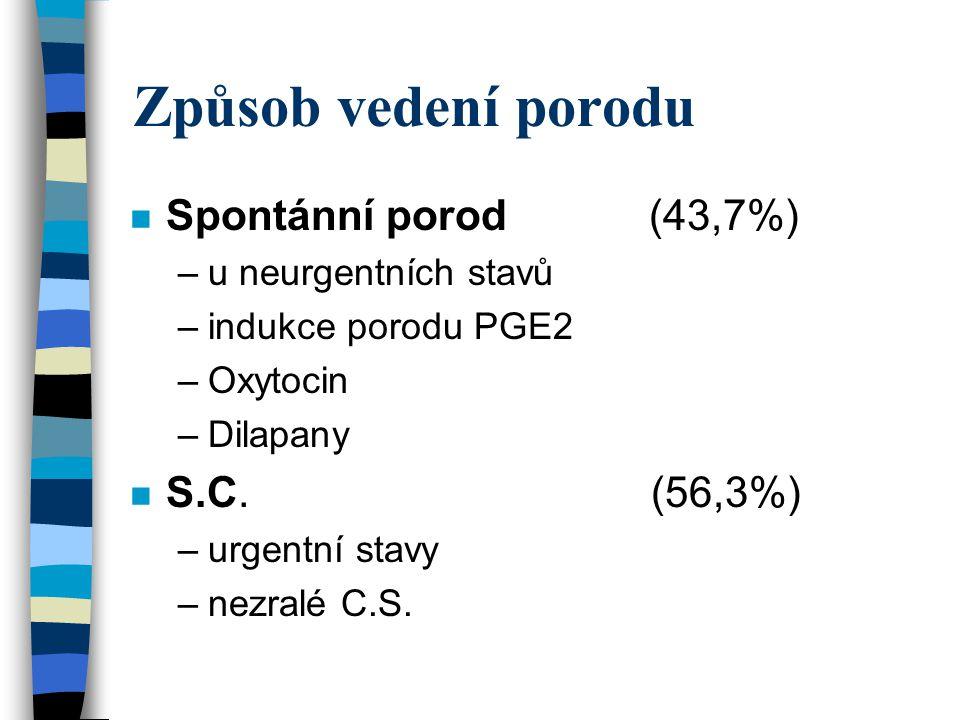 Způsob vedení porodu Spontánní porod (43,7%) S.C. (56,3%)