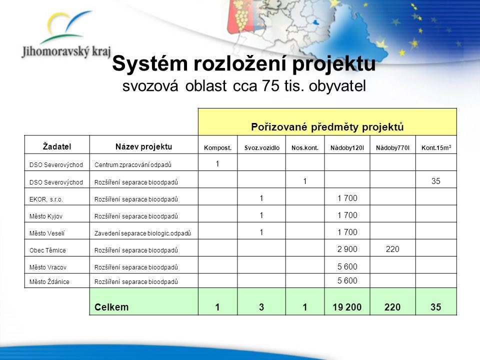 Systém rozložení projektu svozová oblast cca 75 tis. obyvatel