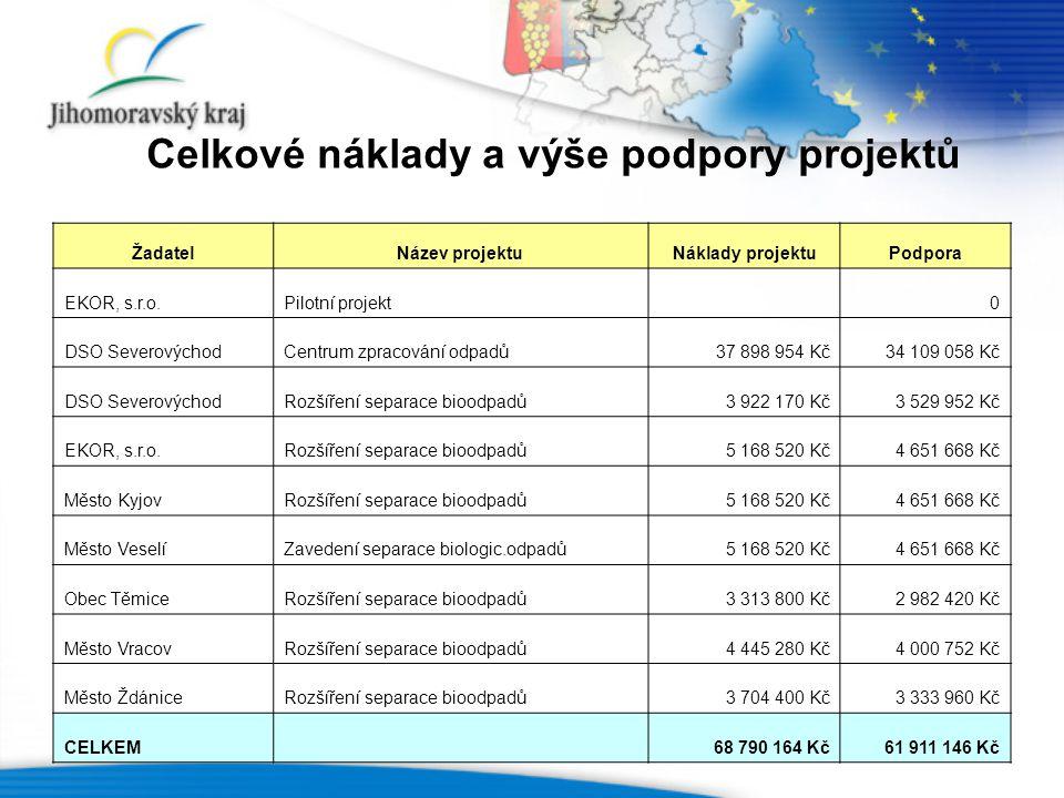 Celkové náklady a výše podpory projektů