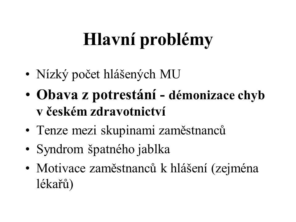 Hlavní problémy Nízký počet hlášených MU. Obava z potrestání - démonizace chyb v českém zdravotnictví.