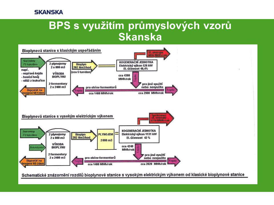 BPS s využitím průmyslových vzorů Skanska