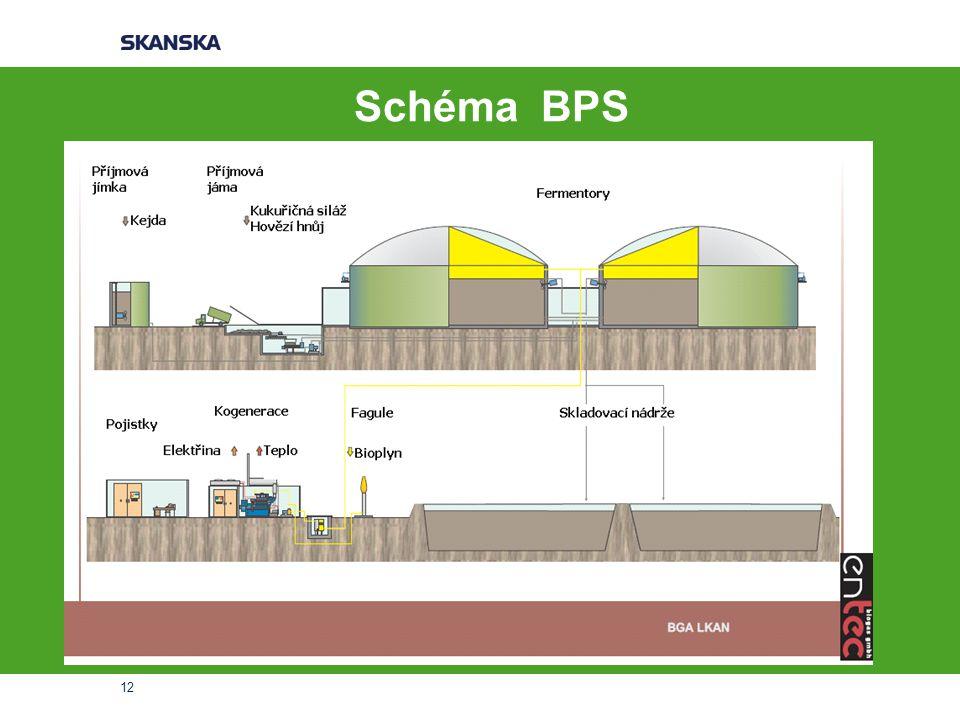 Schéma BPS 12
