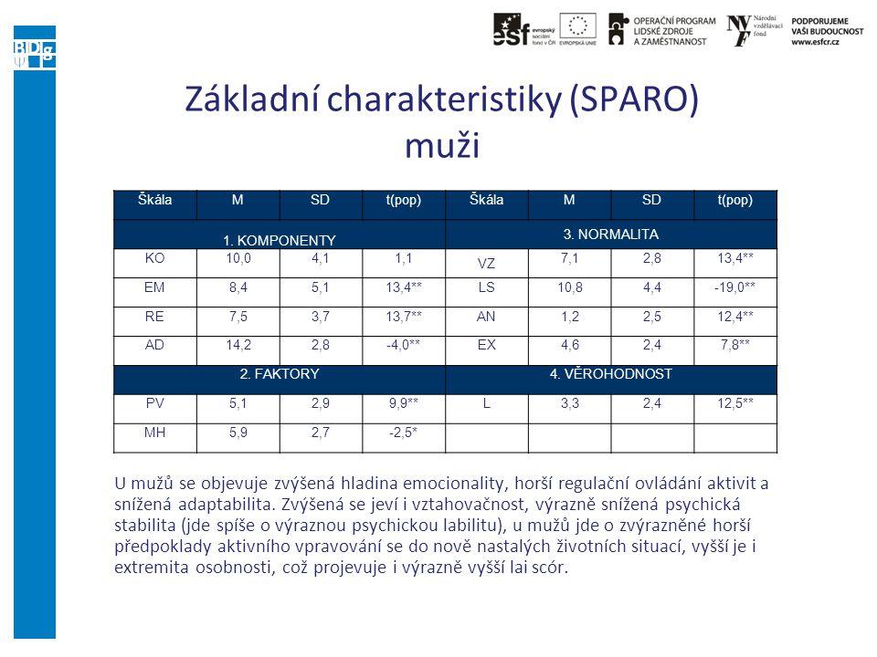 Základní charakteristiky (SPARO) muži
