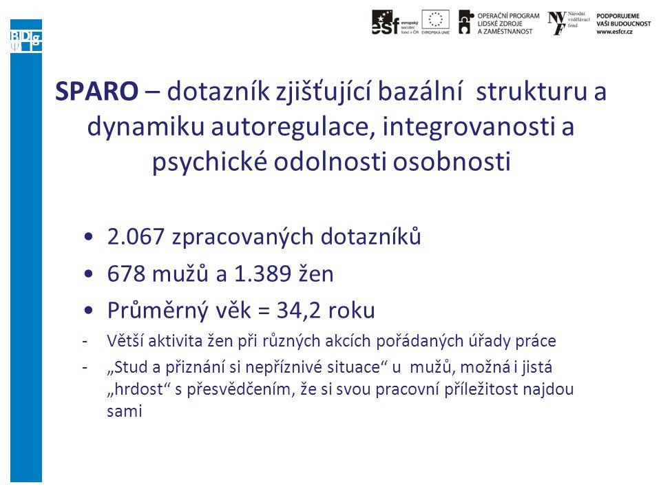 SPARO – dotazník zjišťující bazální strukturu a dynamiku autoregulace, integrovanosti a psychické odolnosti osobnosti