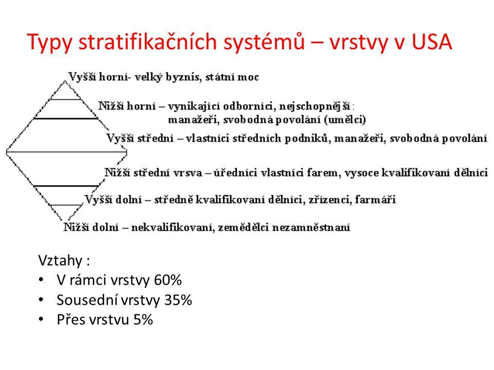 Typy stratifikačních systémů – vrstvy v USA