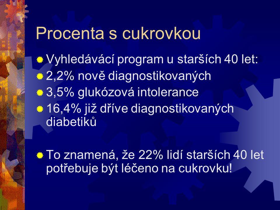 Procenta s cukrovkou Vyhledávácí program u starších 40 let: