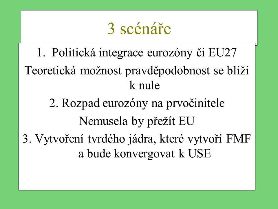 3 scénáře Politická integrace eurozóny či EU27