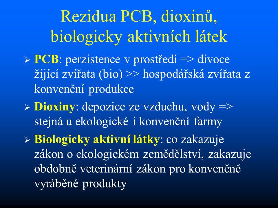Rezidua PCB, dioxinů, biologicky aktivních látek