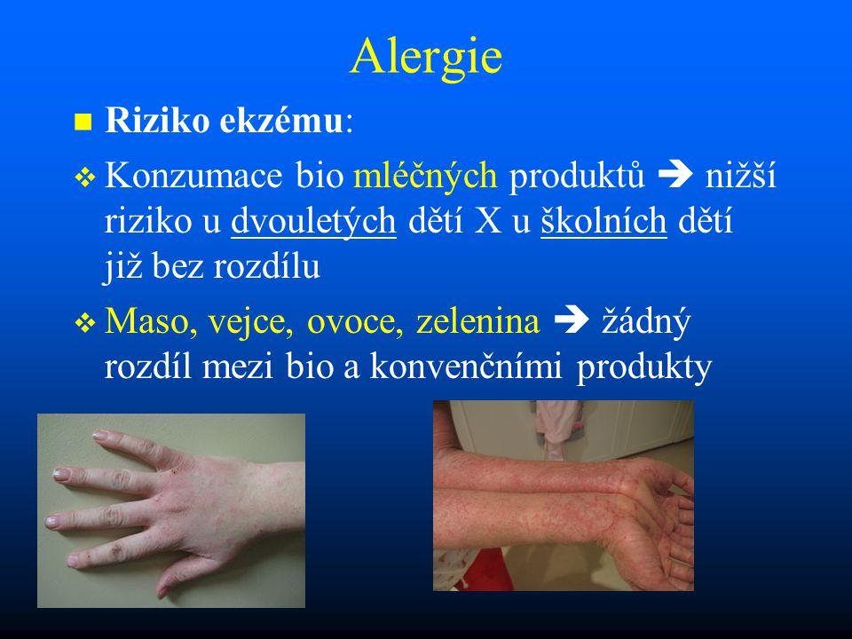 Alergie Riziko ekzému: