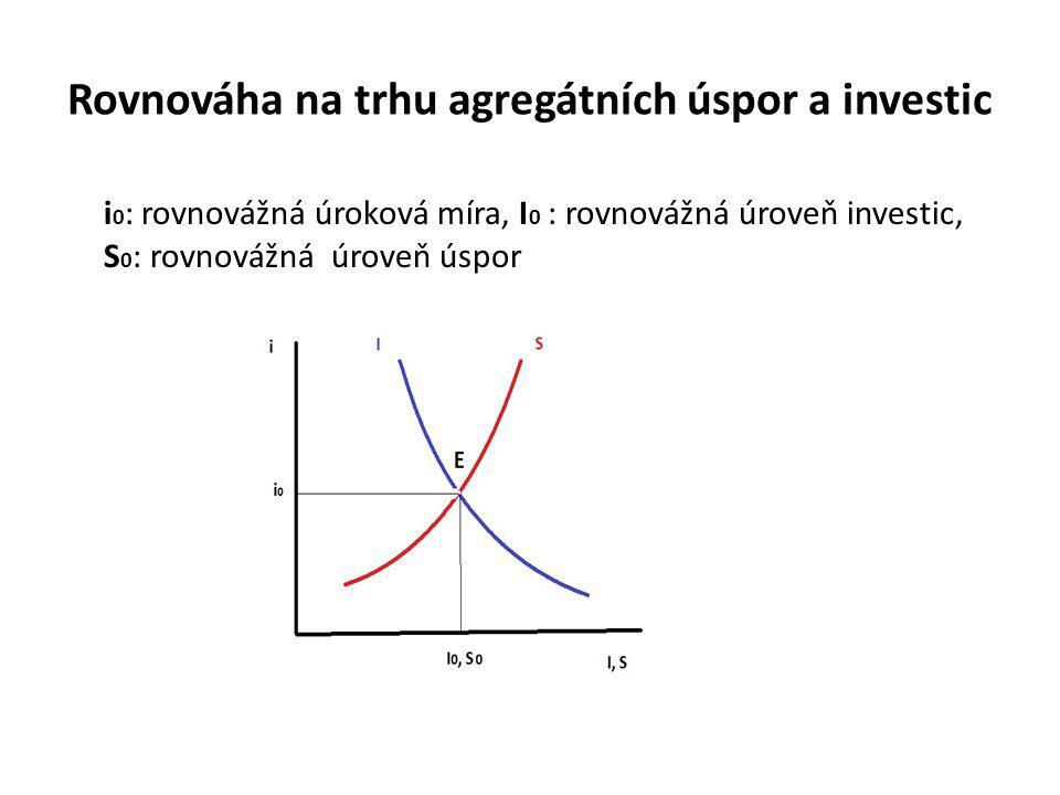Rovnováha na trhu agregátních úspor a investic