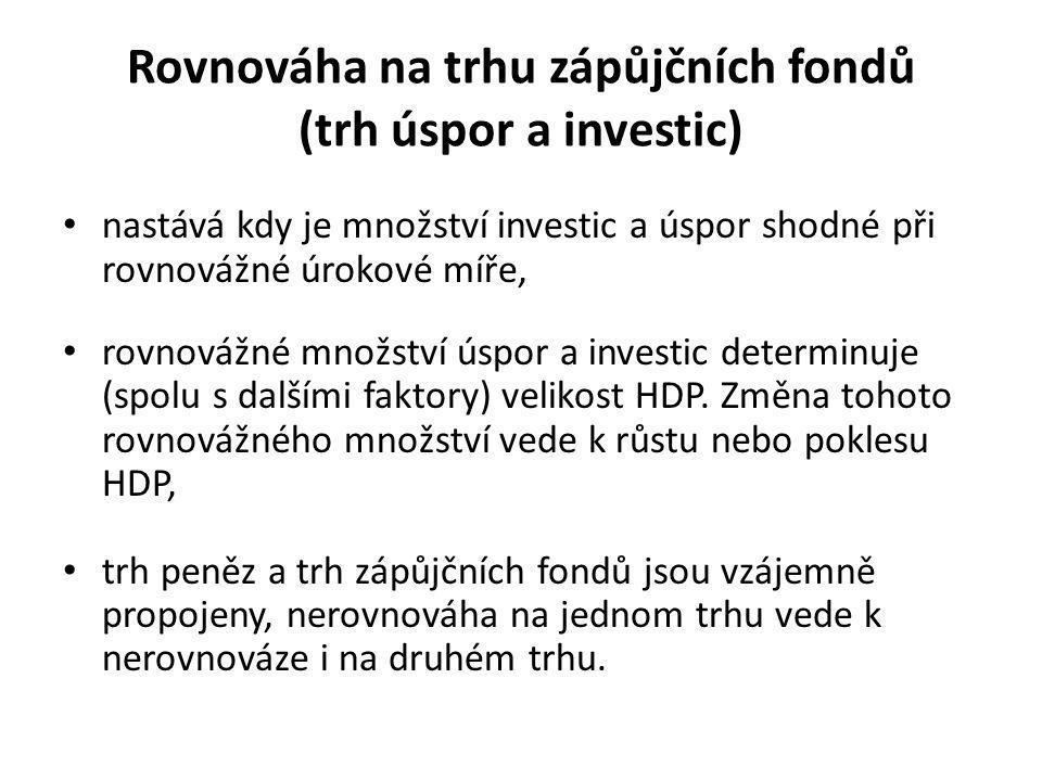 Rovnováha na trhu zápůjčních fondů (trh úspor a investic)