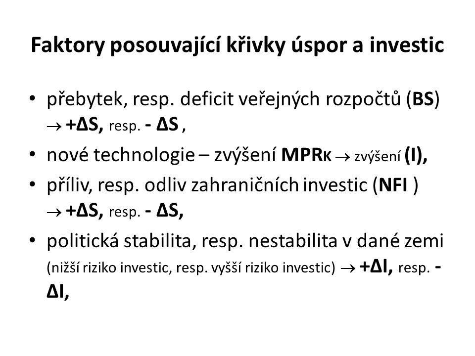 Faktory posouvající křivky úspor a investic