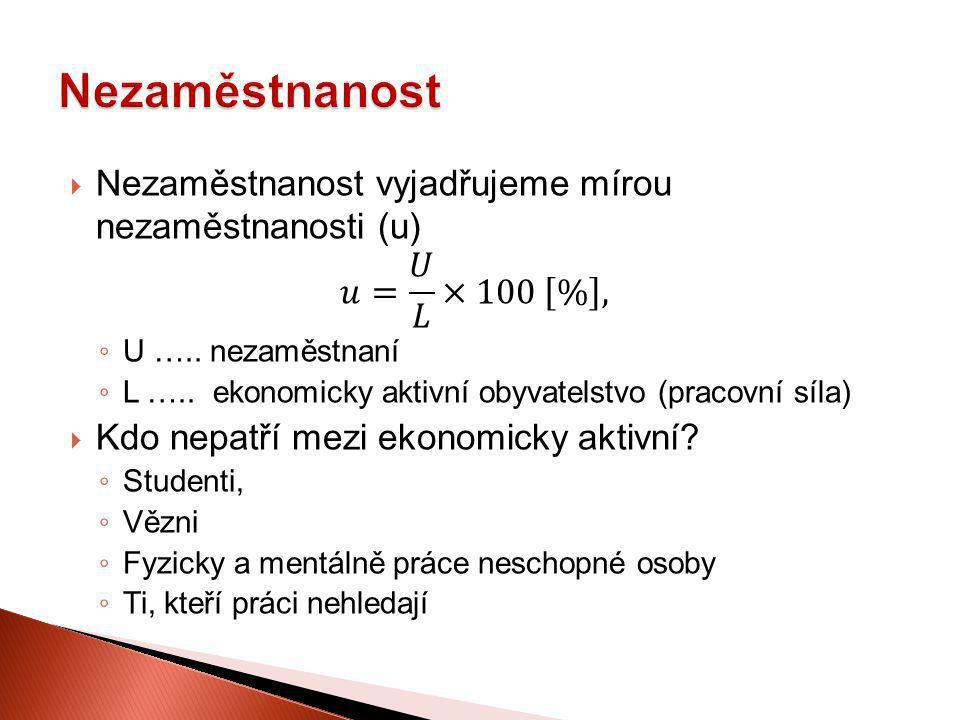 Nezaměstnanost Nezaměstnanost vyjadřujeme mírou nezaměstnanosti (u)