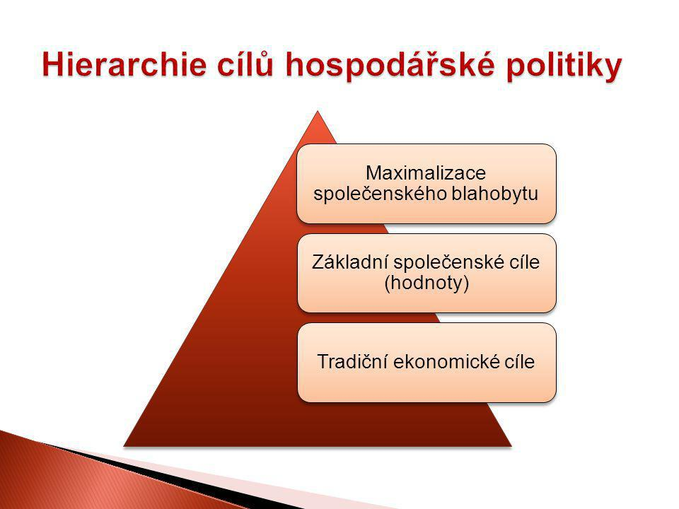 Hierarchie cílů hospodářské politiky