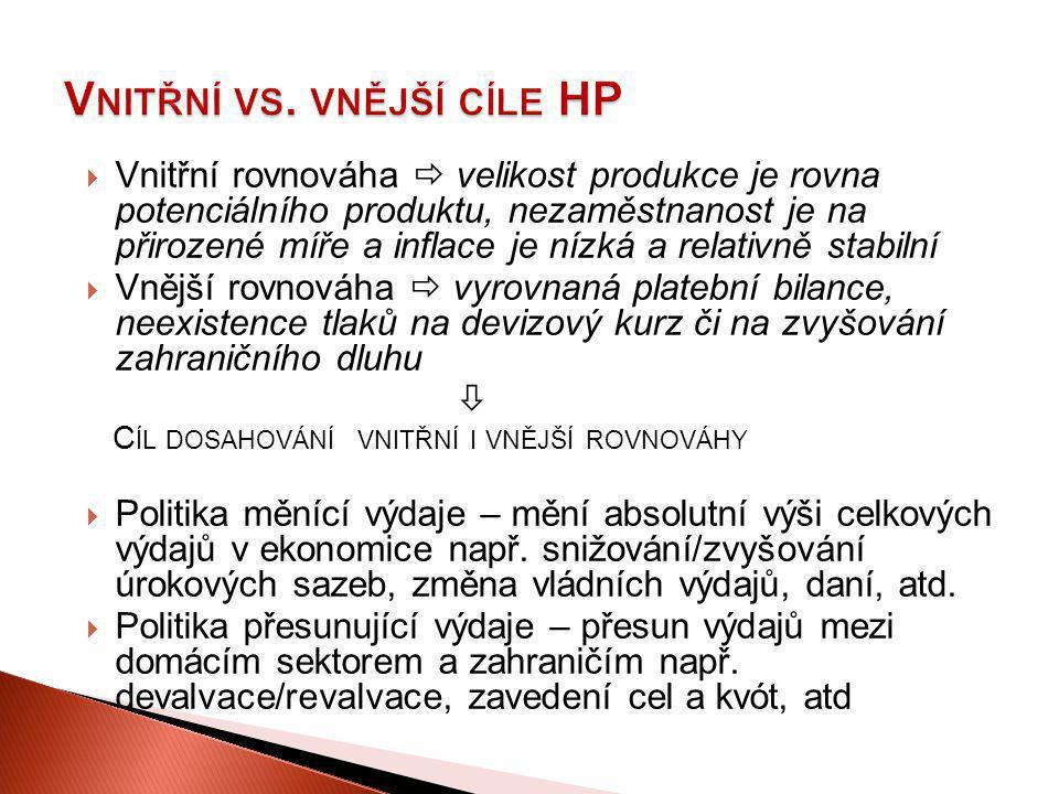 Vnitřní vs. vnější cíle HP
