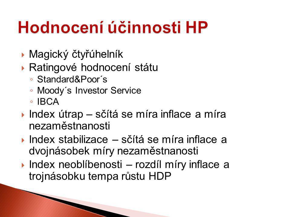 Hodnocení účinnosti HP