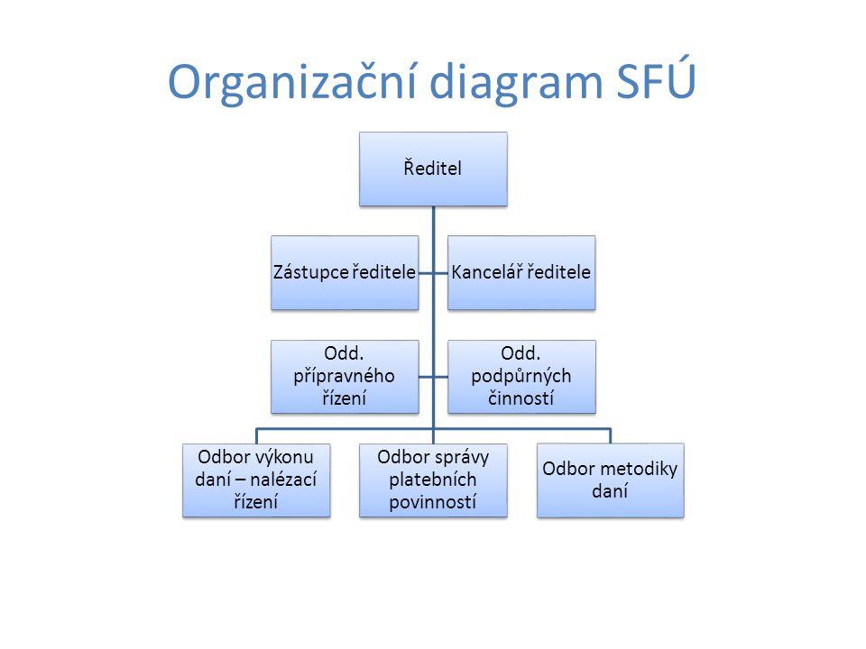 Organizační diagram SFÚ