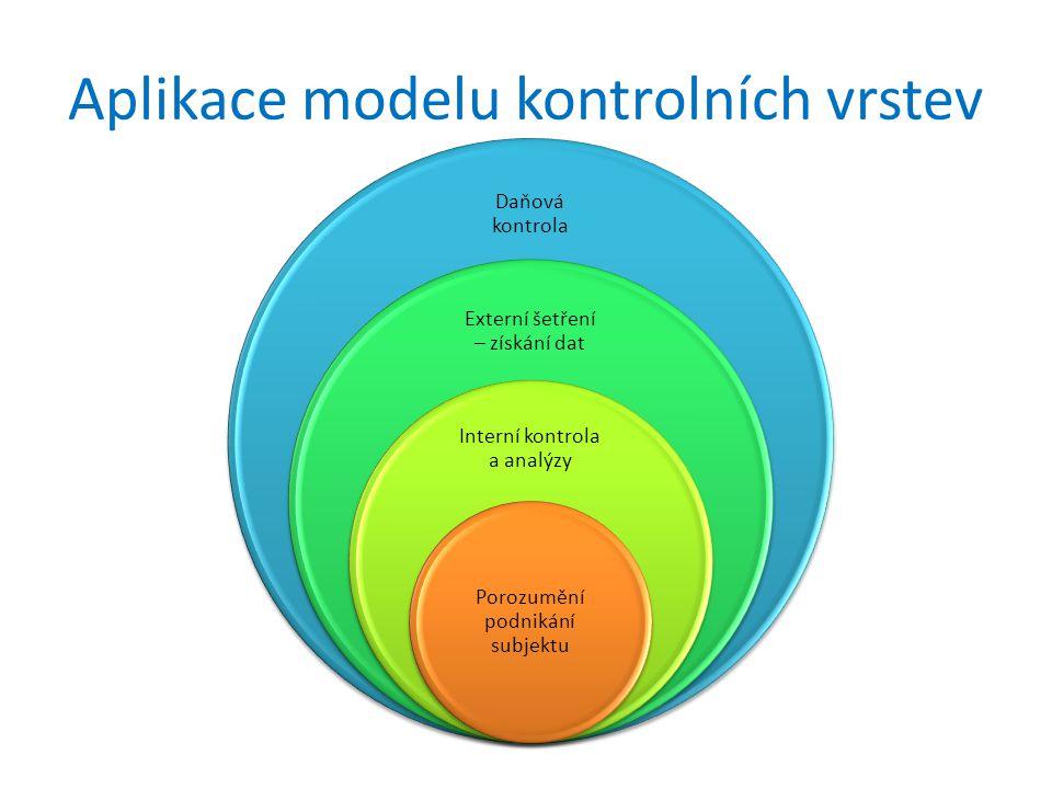 Aplikace modelu kontrolních vrstev