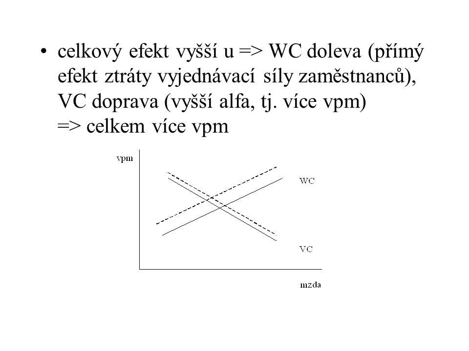 celkový efekt vyšší u => WC doleva (přímý efekt ztráty vyjednávací síly zaměstnanců), VC doprava (vyšší alfa, tj.