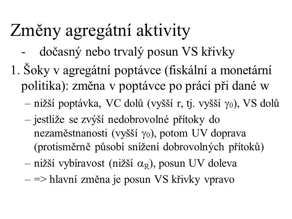 Změny agregátní aktivity
