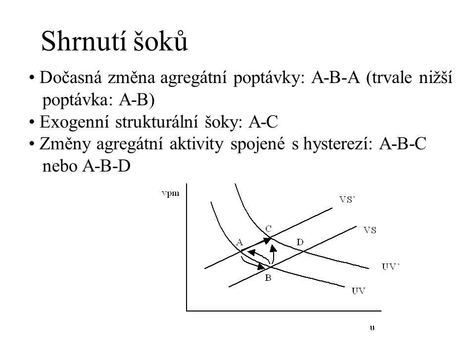 Shrnutí šoků Dočasná změna agregátní poptávky: A-B-A (trvale nižší