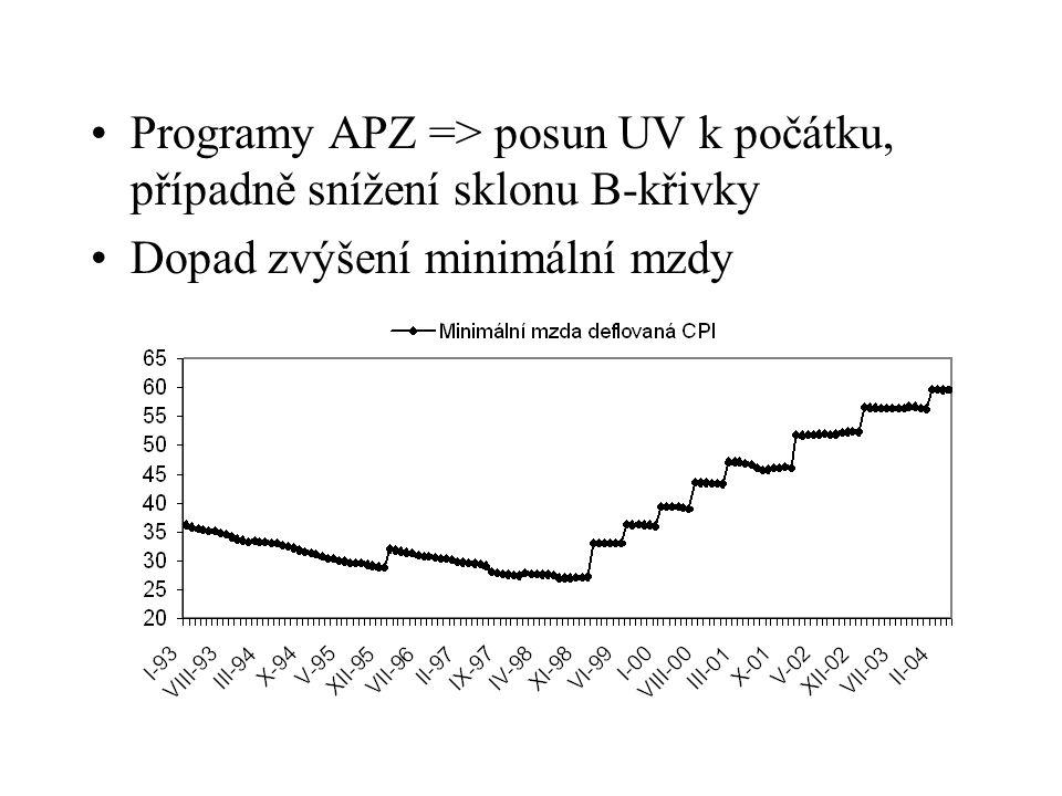 Programy APZ => posun UV k počátku, případně snížení sklonu B-křivky