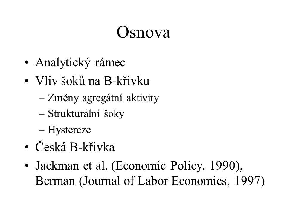 Osnova Analytický rámec Vliv šoků na B-křivku Česká B-křivka