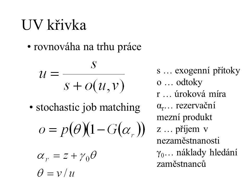 UV křivka rovnováha na trhu práce stochastic job matching