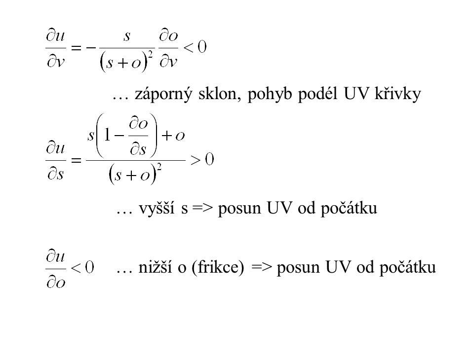 … nižší o (frikce) => posun UV od počátku