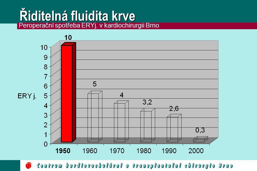 Řiditelná fluidita krve