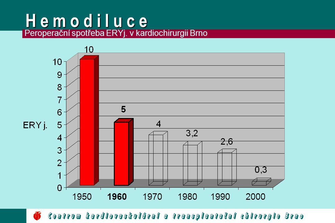 H e m o d i l u c e Peroperační spotřeba ERYj. v kardiochirurgii Brno. 1950. 1960. 1970. 1980. 1990.