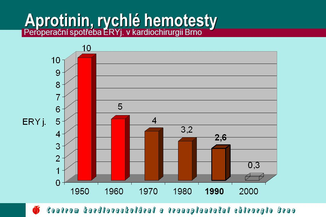 Aprotinin, rychlé hemotesty