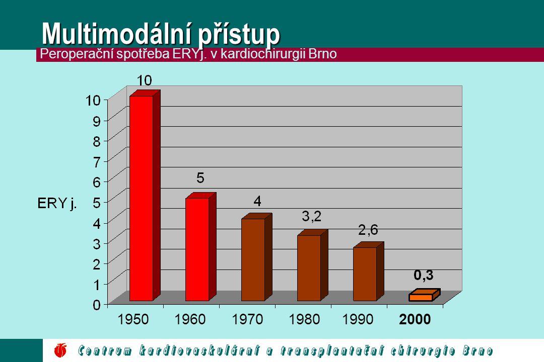 Multimodální přístup Peroperační spotřeba ERYj. v kardiochirurgii Brno. 1950. 1960. 1970. 1980.