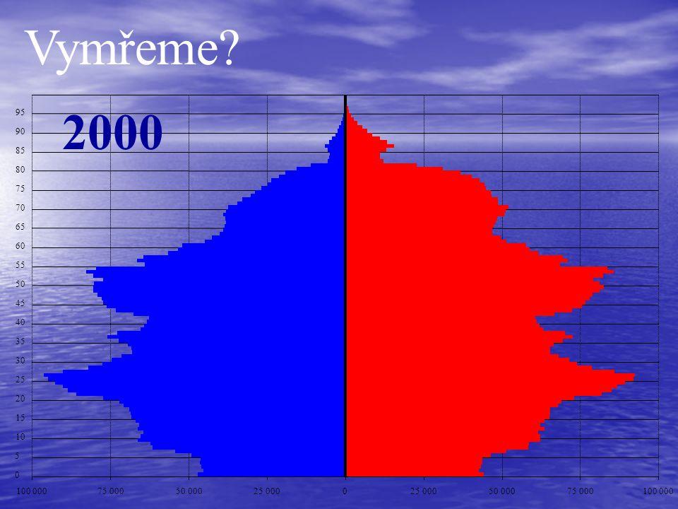 Vymřeme 2000. 95. 90. 85. 80. 75. 70. 65. 60. 55. 50. 45. 40. 35. 30. 25. 20. 15.