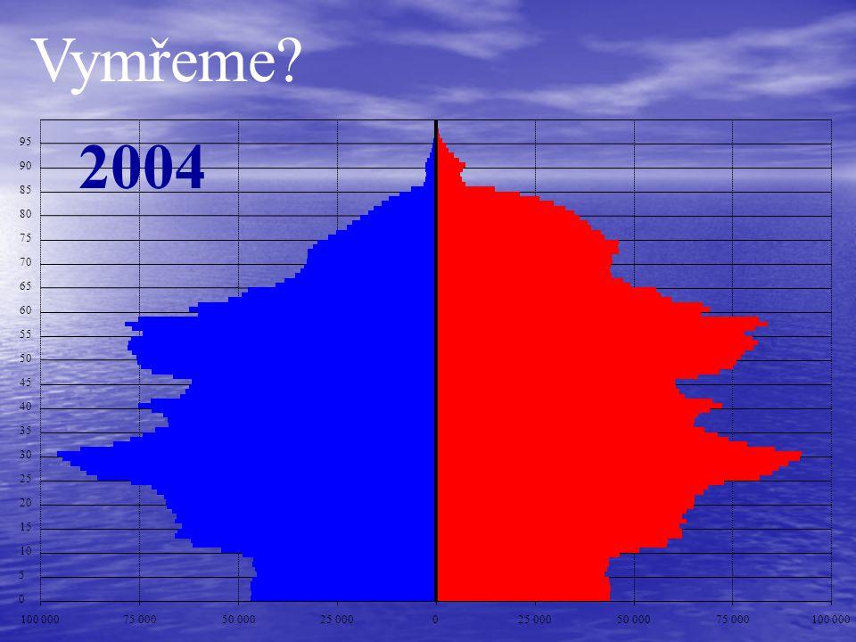 Vymřeme 2004. 95. 90. 85. 80. 75. 70. 65. 60. 55. 50. 45. 40. 35. 30. 25. 20. 15.