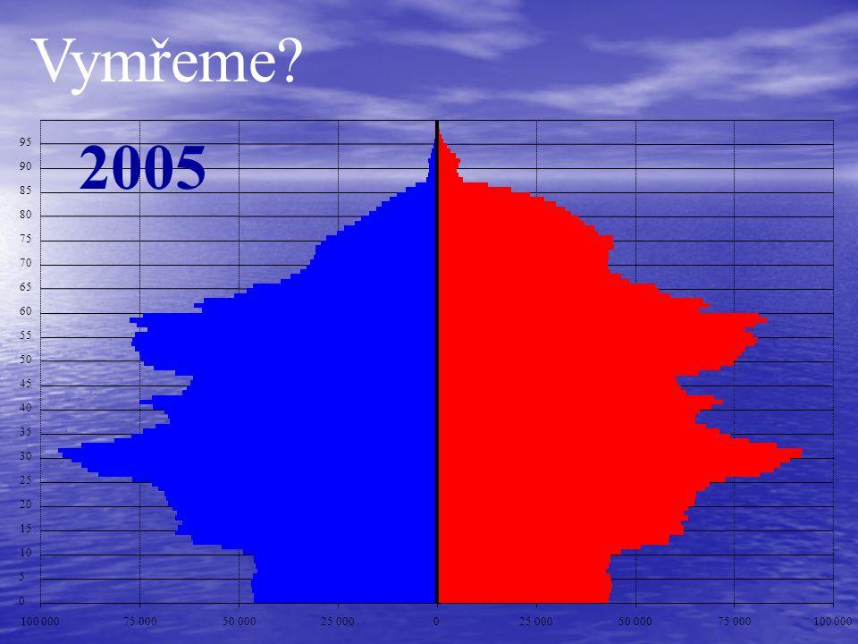Vymřeme 2005. 95. 90. 85. 80. 75. 70. 65. 60. 55. 50. 45. 40. 35. 30. 25. 20. 15.