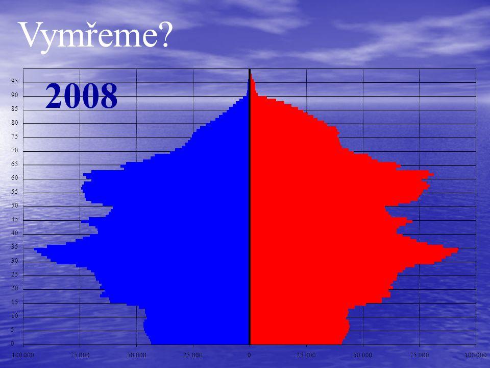 Vymřeme 2008. 95. 90. 85. 80. 75. 70. 65. 60. 55. 50. 45. 40. 35. 30. 25. 20. 15.