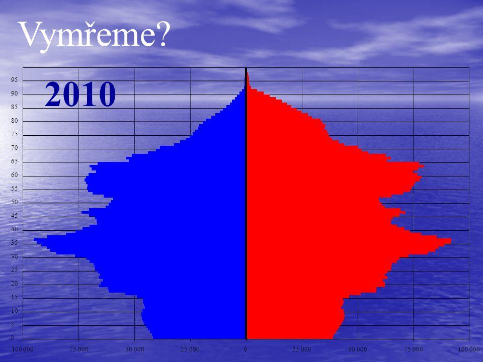 Vymřeme 2010. 95. 90. 85. 80. 75. 70. 65. 60. 55. 50. 45. 40. 35. 30. 25. 20. 15.