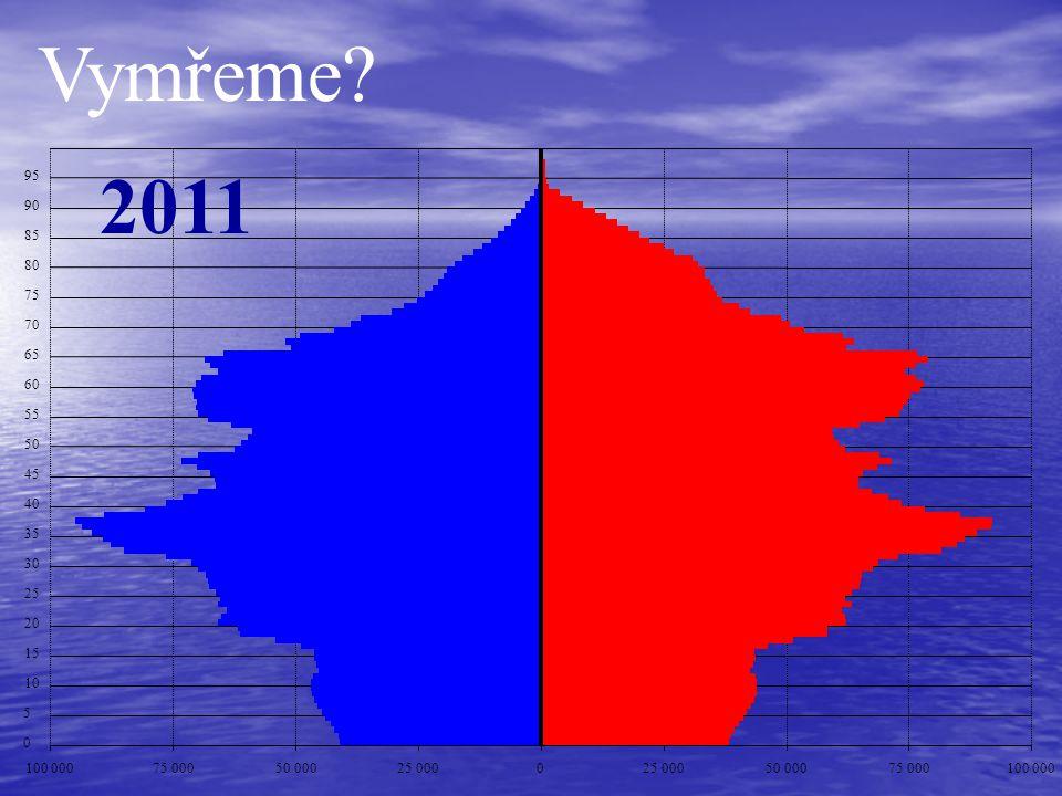Vymřeme 2011. 95. 90. 85. 80. 75. 70. 65. 60. 55. 50. 45. 40. 35. 30. 25. 20. 15.