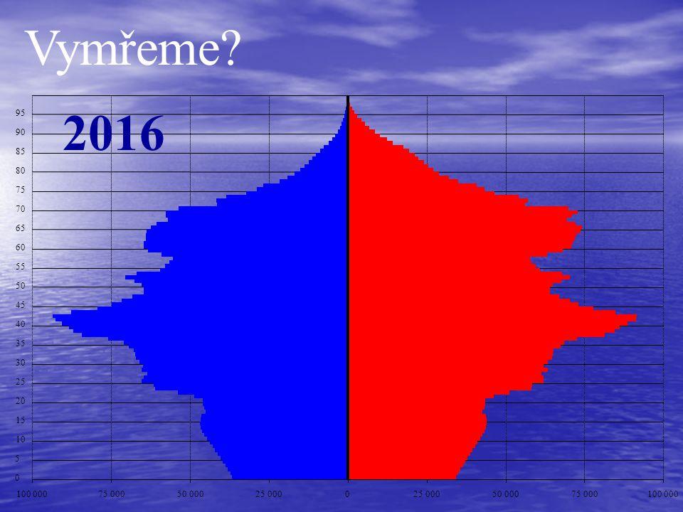 Vymřeme 2016. 95. 90. 85. 80. 75. 70. 65. 60. 55. 50. 45. 40. 35. 30. 25. 20. 15.