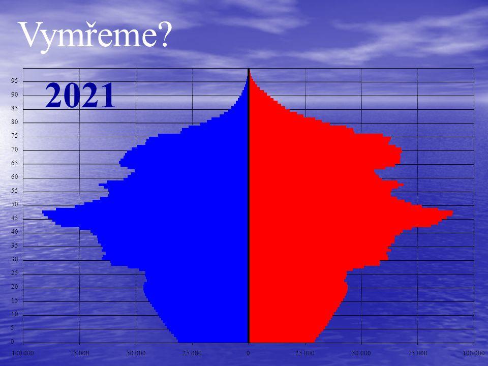 Vymřeme 2021. 95. 90. 85. 80. 75. 70. 65. 60. 55. 50. 45. 40. 35. 30. 25. 20. 15.
