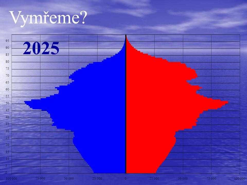 Vymřeme 2025. 95. 90. 85. 80. 75. 70. 65. 60. 55. 50. 45. 40. 35. 30. 25. 20. 15.